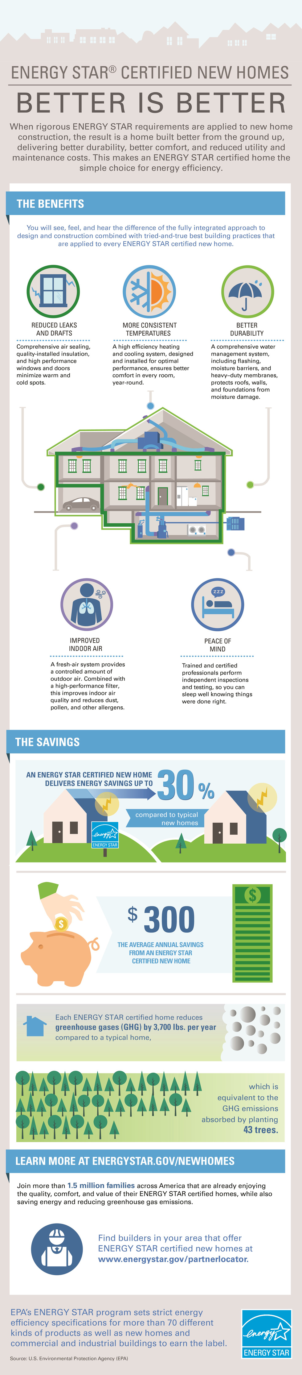 Energy Star New Homes Infographic